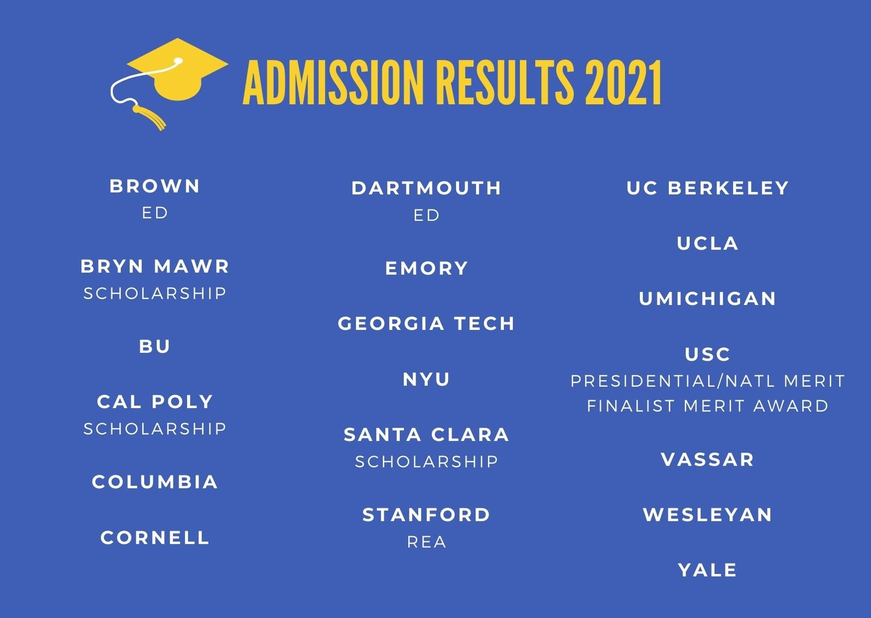 Blue Stars college admission results 2021