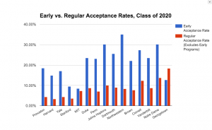 Early versus Regular Acceptance Rates